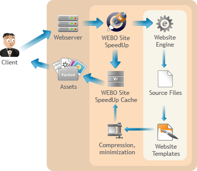 WEBO Site SpeedUp operation scheme
